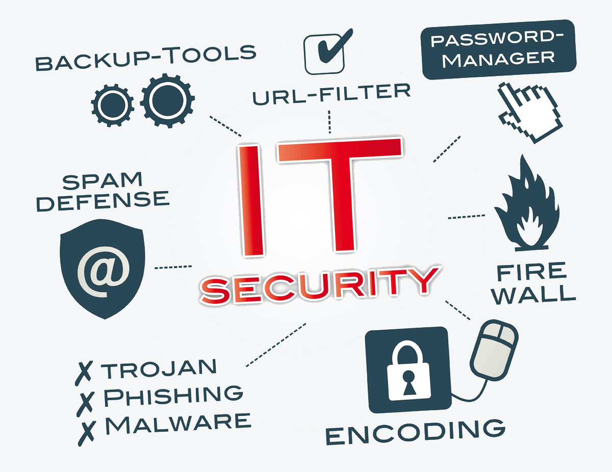 IT-Security-Icon-Brainstorm-Chart-lr-2